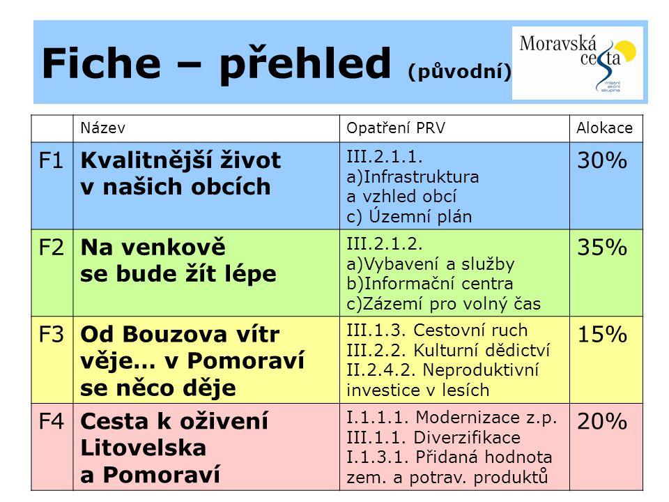 Fiche – přehled (původní) NázevOpatření PRVAlokace F1Kvalitnější život v našich obcích III.2.1.1.