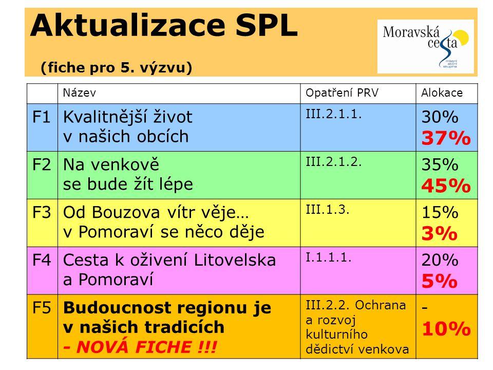 Podaný projekt IV.2.1.Moravská brána do Evropy - Nové venkovské expozice a muzea (PRV III.2.2.