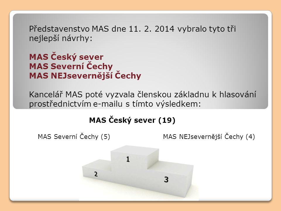 Představenstvo MAS dne 11. 2.