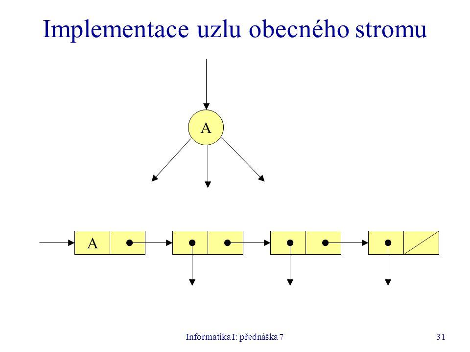Informatika I: přednáška 731 Implementace uzlu obecného stromu A A