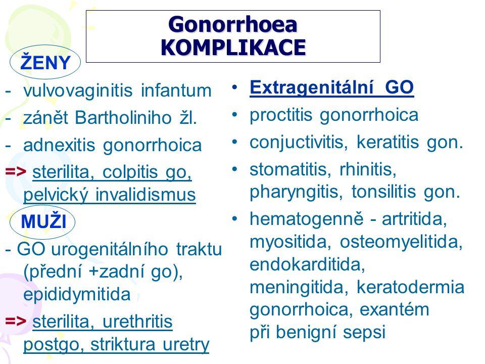 Gonorrhoea KOMPLIKACE ŽENY -vulvovaginitis infantum -zánět Bartholiniho žl.