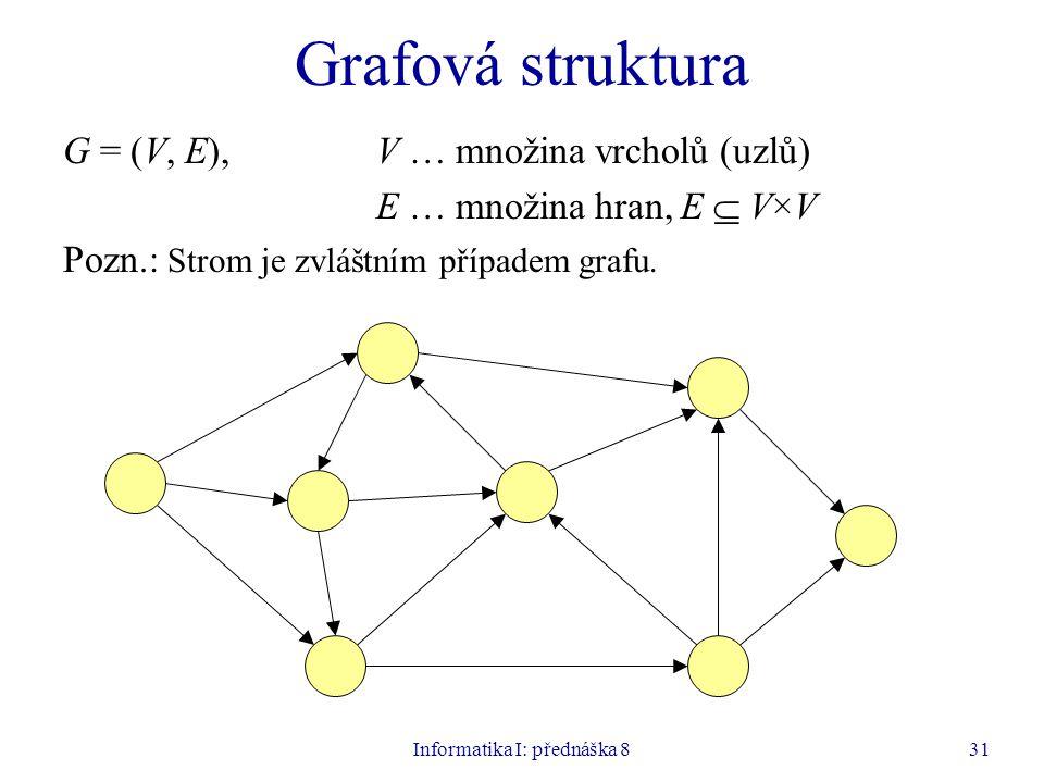 Informatika I: přednáška 831 Grafová struktura G = (V, E),V … množina vrcholů (uzlů) E … množina hran, E  V×V Pozn.: Strom je zvláštním případem grafu.