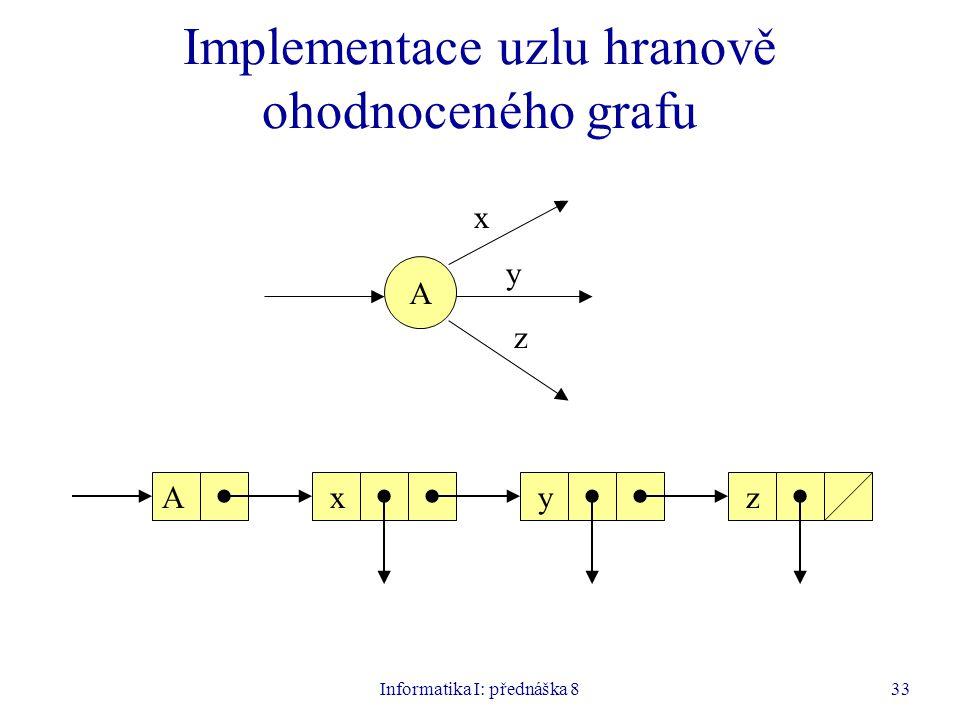Informatika I: přednáška 833 Implementace uzlu hranově ohodnoceného grafu A x y z xyzA