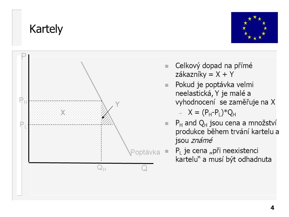"""44 Kartely n Celkový dopad na přímé zákazníky = X + Y n Pokud je poptávka velmi neelastická, Y je malé a vyhodnocení se zaměřuje na X – X = (P H -P L )*Q H n P H and Q H jsou cena a množství produkce během trvání kartelu a jsou známé n P L je cena """"při neexistenci kartelu a musí být odhadnuta Poptávka PLPL PHPH P Q X Y QHQH"""
