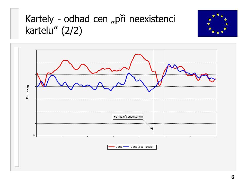 "6 Kartely - odhad cen ""při neexistenci kartelu (2/2) 0 Euro za kg CenaCena ""bez kartelu Formální konec kartelu"