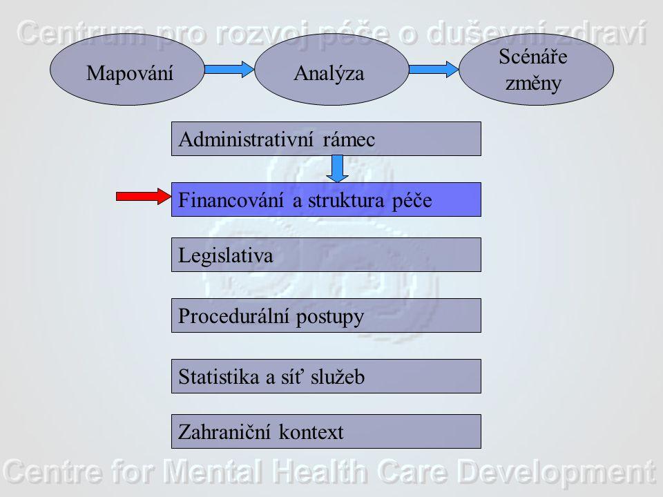 Administrativní rámec Financování a struktura péče Legislativa Procedurální postupy Statistika a síť služeb Zahraniční kontext MapováníAnalýza Scénáře změny