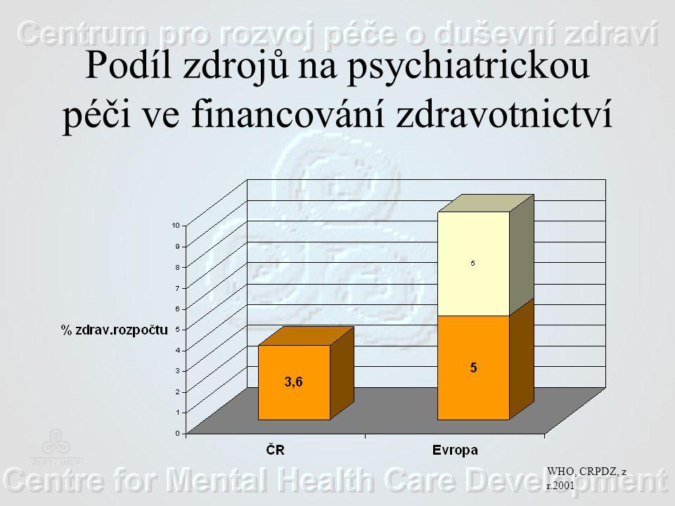 Podíl zdrojů na psychiatrickou péči ve financování zdravotnictví WHO, CRPDZ, z r.2001