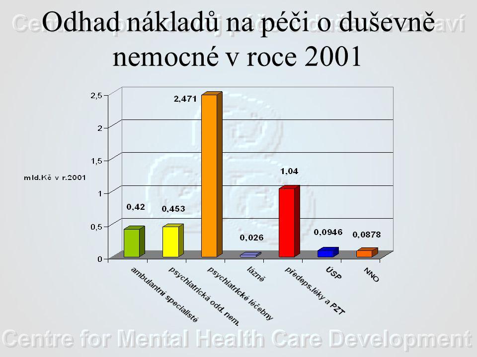 Odhad nákladů na péči o duševně nemocné v roce 2001