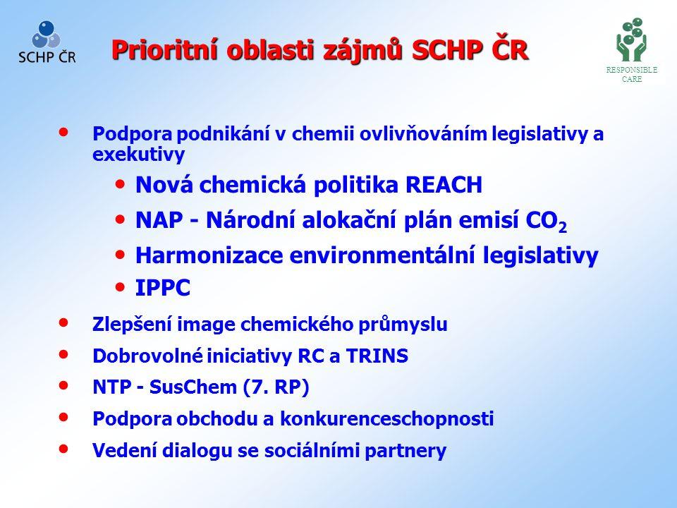Požadavky průmyslu k tvorbě legislativy – podpora SCHP RESPONSIBLE CARE Uplatňovat tři pilíře udržitelného rozvoje rovnocenně: Ekonomický Sociální Enviromentální Legislativní úpravy přijímat po analýze dopadů na průmysl
