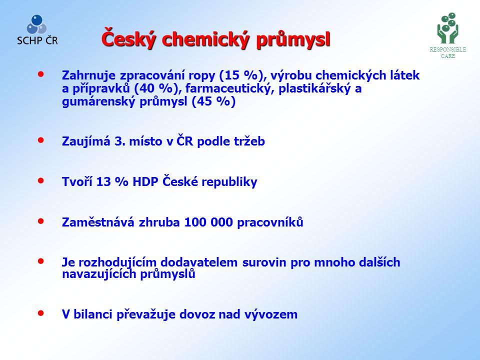 Český chemický průmysl Zahrnuje zpracování ropy (15 %), výrobu chemických látek a přípravků (40 %), farmaceutický, plastikářský a gumárenský průmysl (45 %) Zaujímá 3.