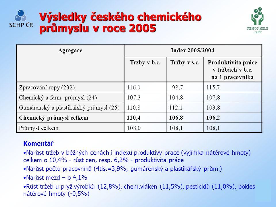 1 9 Evropská chemie očekává pro r.2006 stále dobrý vývoj ve většině všech sektorů, tj.