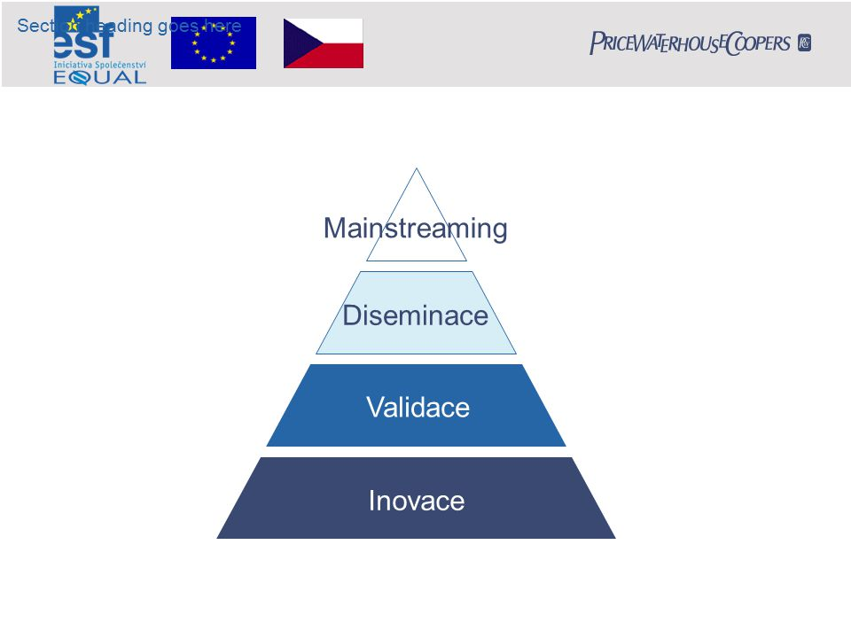 Mainstreaming Diseminace Inovace Validace Section heading goes here