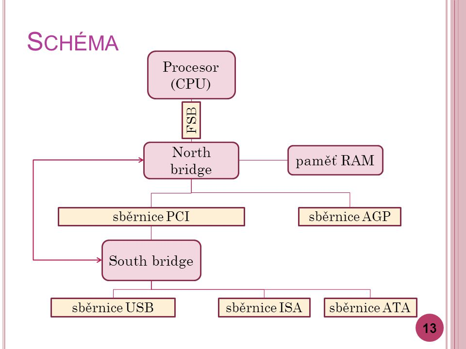 S CHÉMA 13 Procesor (CPU) North bridge South bridge sběrnice PCIsběrnice AGP sběrnice USBsběrnice ISAsběrnice ATA FSB paměť RAM