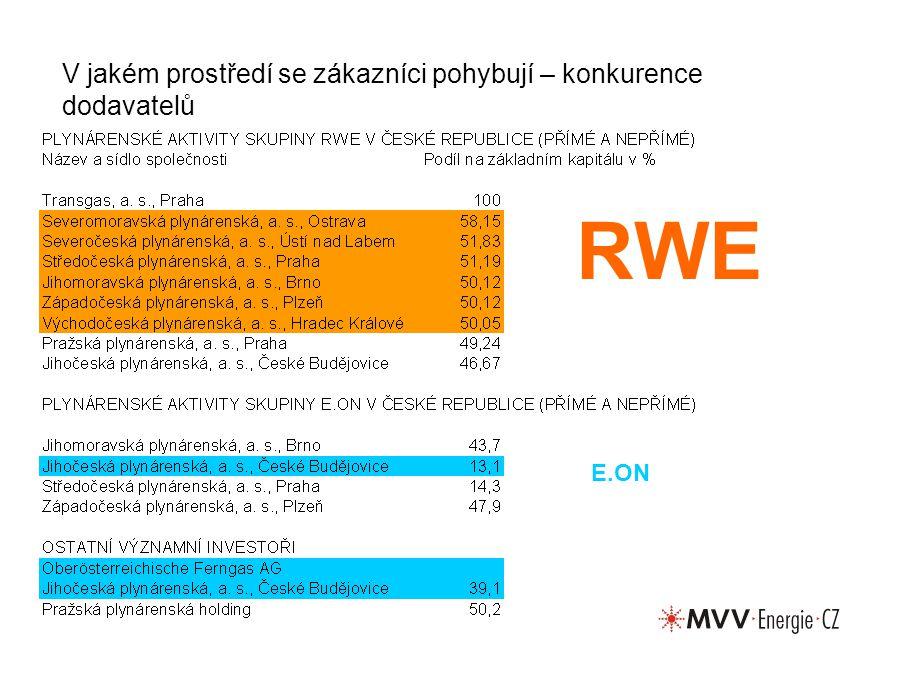 V jakém prostředí se zákazníci pohybují – konkurence dodavatelů E.ON RWE