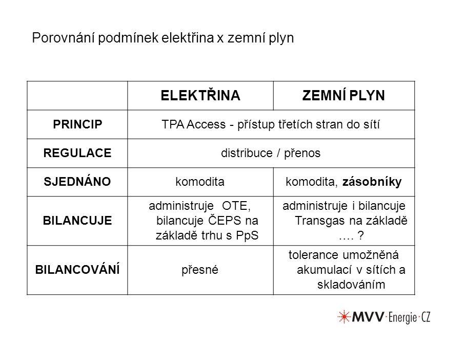 Porovnání podmínek elektřina x zemní plyn ELEKTŘINAZEMNÍ PLYN PRINCIPTPA Access - přístup třetích stran do sítí REGULACEdistribuce / přenos SJEDNÁNOkomoditakomodita, zásobníky BILANCUJE administruje OTE, bilancuje ČEPS na základě trhu s PpS administruje i bilancuje Transgas na základě ….