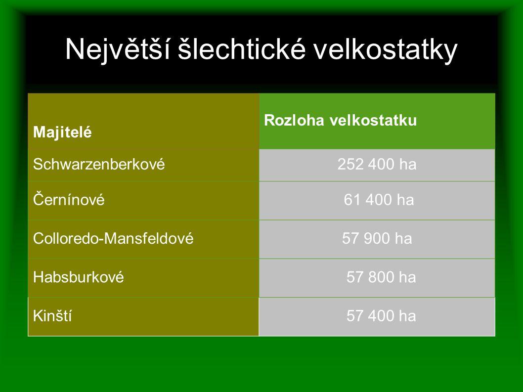 Největší šlechtické velkostatky Majitelé Rozloha velkostatku Schwarzenberkové252 400 ha Černínové 61 400 ha Colloredo-Mansfeldové 57 900 ha Habsburkov