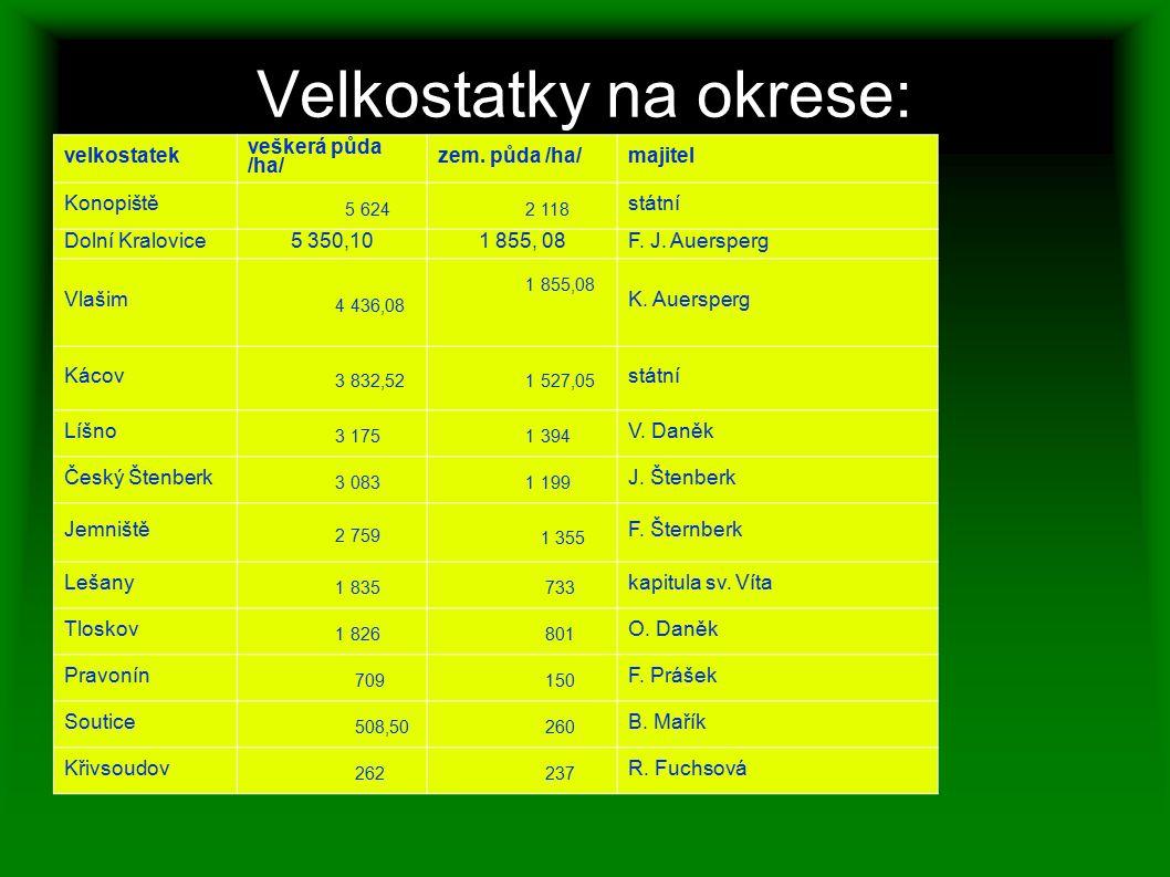 Velkostatky na okrese: velkostatek veškerá půda /ha/ zem. půda /ha/majitel Konopiště 5 624 2 118 státní Dolní Kralovice5 350,101 855, 08F. J. Auersper