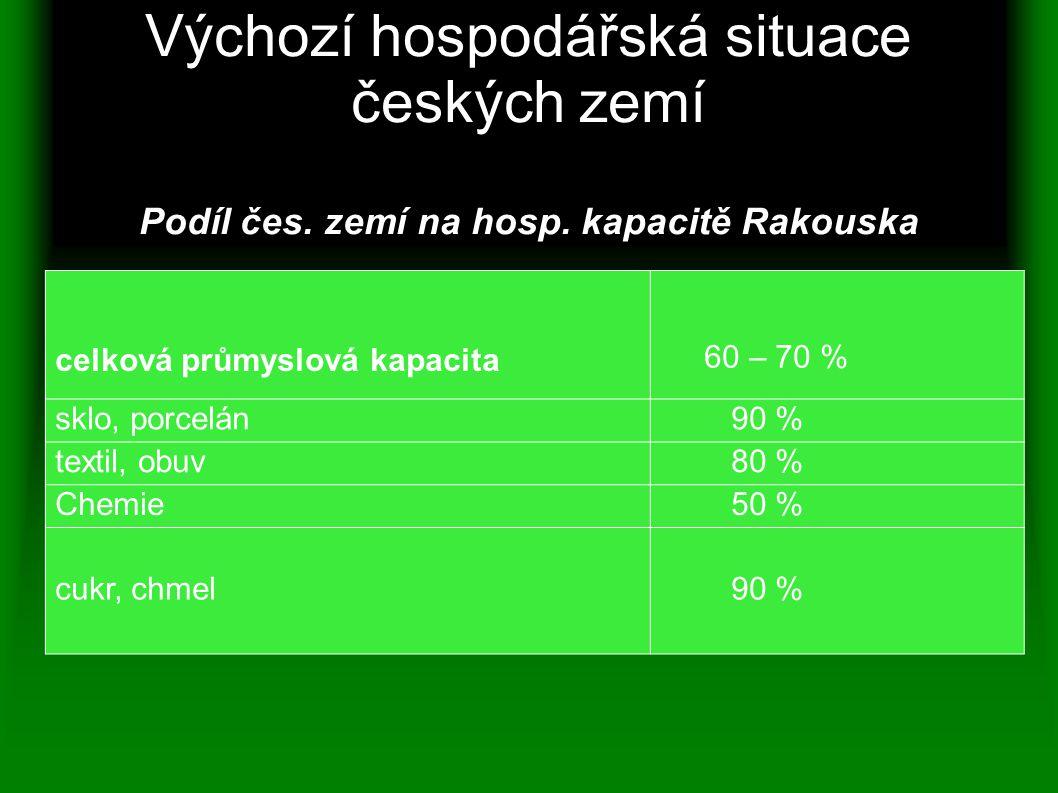 Výchozí hospodářská situace českých zemí Podíl čes. zemí na hosp. kapacitě Rakouska celková průmyslová kapacita 60 – 70 % sklo, porcelán 90 % textil,