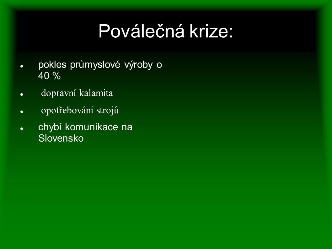 Poválečná krize: pokles průmyslové výroby o 40 % dopravní kalamita opotřebování strojů chybí komunikace na Slovensko
