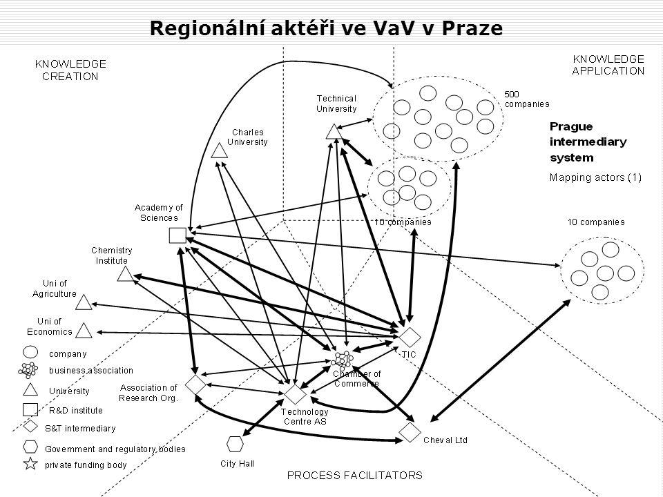 AIP ČR - Brno - 19.4.2007 Regionální aktéři ve VaV v Praze