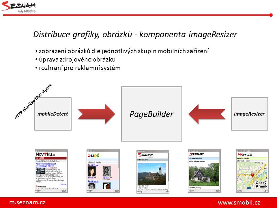 m.seznam.cz www.smobil.cz Distribuce grafiky, obrázků - komponenta imageResizer mobileDetect HTTP hlavička User-Agent PageBuilder imageResizer zobrazení obrázků dle jednotlivých skupin mobilních zařízení úprava zdrojového obrázku rozhraní pro reklamní systém