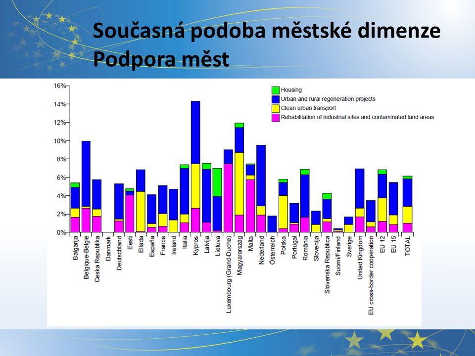 Současná podoba městské dimenze Subdelegace Evropská legislativa umožňuje přenést působnost na městské orgány a to i formou globálních grantů.
