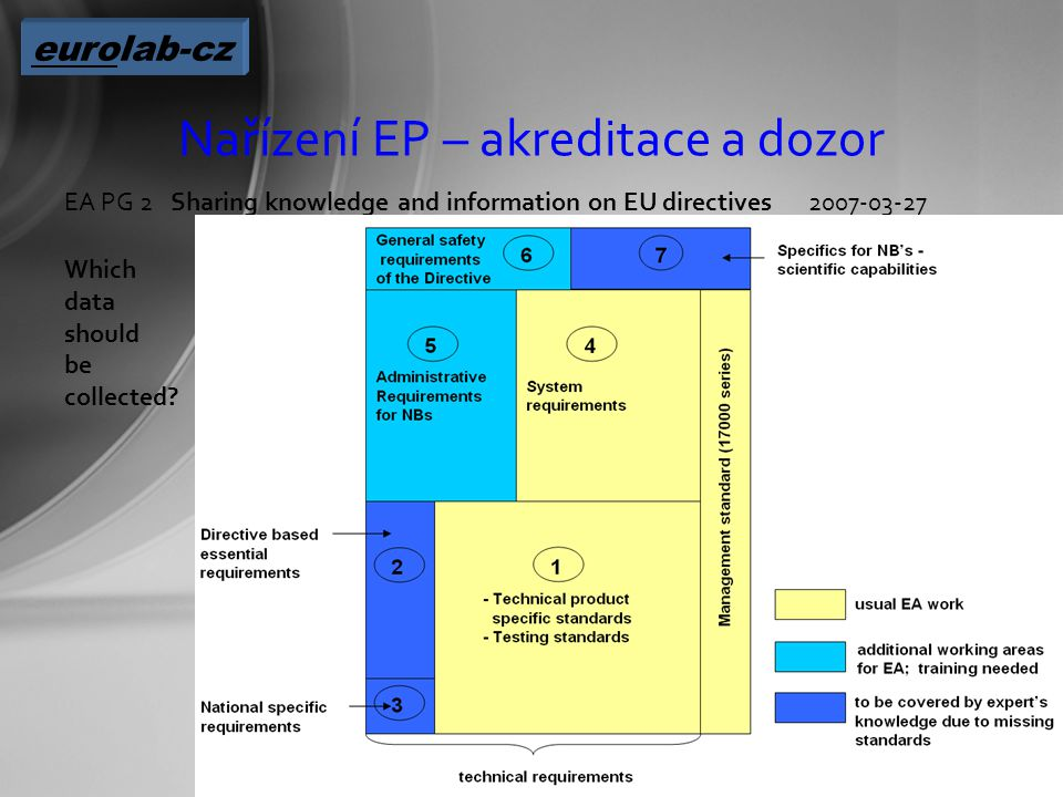 Nařízení EP – akreditace a dozor EA PG 2Sharing knowledge and information on EU directives2007-03-27 Which data should be collected.