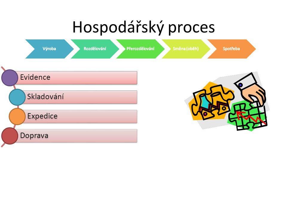 Hospodářský proces Evidence Skladování Expedice Doprava