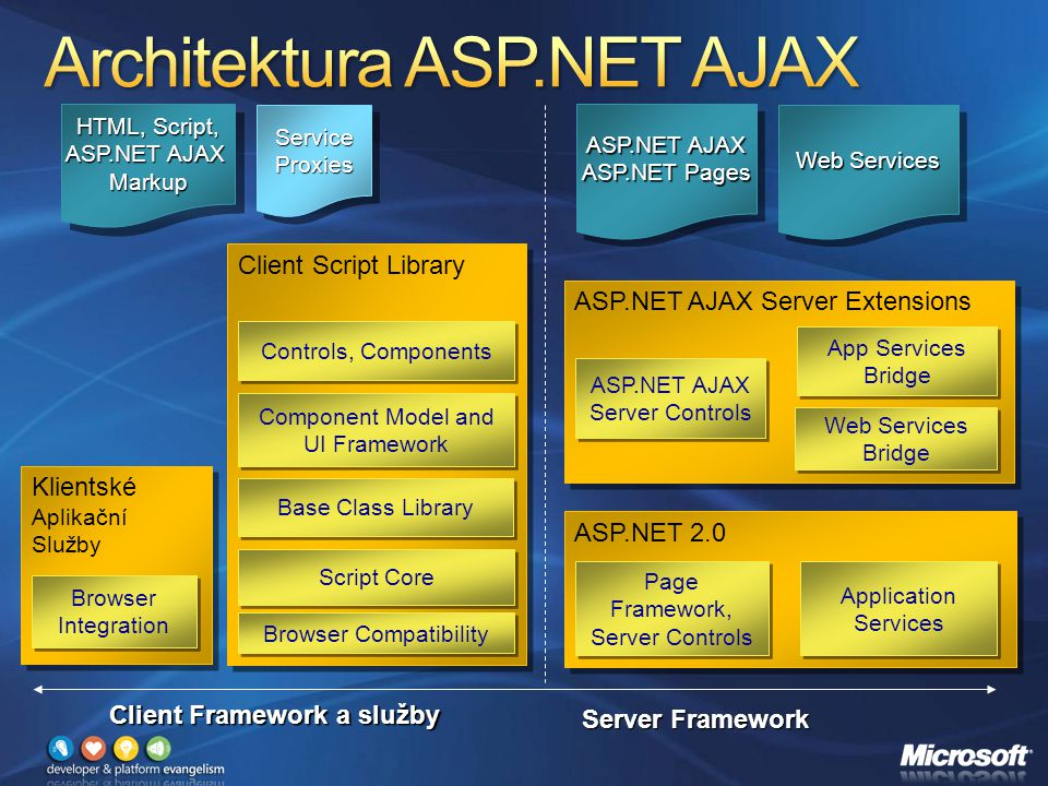 ASP.NET AJAX Server Extensions ASP.NET AJAX Server Controls ASP.NET AJAX Server Controls App Services Bridge Web Services Bridge Server Framework Client Framework a služby Client Script Library Controls, Components Script Core Base Class Library Component Model and UI Framework Browser Compatibility Klientské Aplikační Služby Klientské Aplikační Služby Browser Integration Browser Integration ASP.NET 2.0 Application Services Page Framework, Server Controls Page Framework, Server Controls ASP.NET AJAX ASP.NET Pages ASP.NET AJAX ASP.NET Pages Web Services HTML, Script, ASP.NET AJAX Markup HTML, Script, ASP.NET AJAX Markup ServiceProxiesServiceProxies