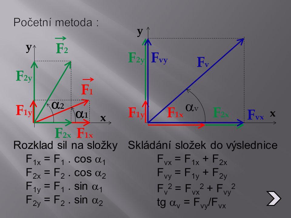 x y F2F2 F1F1 F 1x F 2x F 1y F 2y 22 11 Rozklad sil na složky F 1x = F 1. cos  1 F 2x = F 2. cos  2 F 1y = F 1. sin  1 F 2y = F 2. sin  2 Sklá