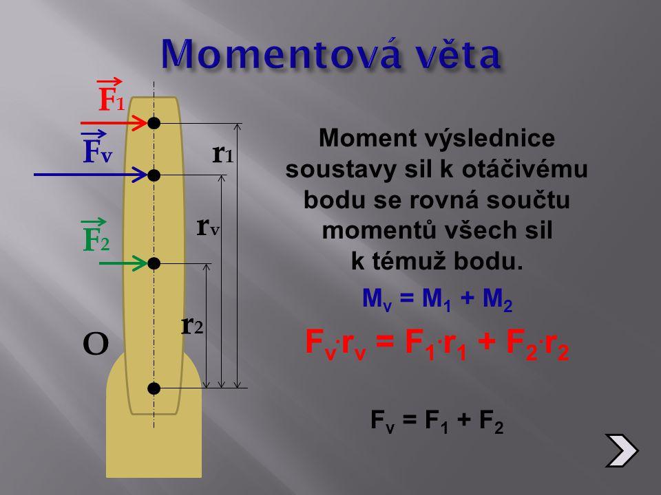 Moment výslednice soustavy sil k otáčivému bodu se rovná součtu momentů všech sil k témuž bodu. M v = M 1 + M 2 F v. r v = F 1. r 1 + F 2. r 2 F v = F