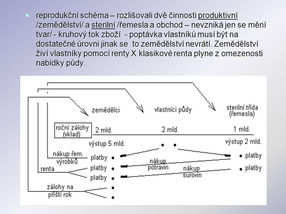  reprodukční schéma – rozlišovali dvě činnosti produktivní /zemědělství/ a sterilní /řemesla a obchod – nevzniká jen se mění tvar/ - kruhový tok zbož