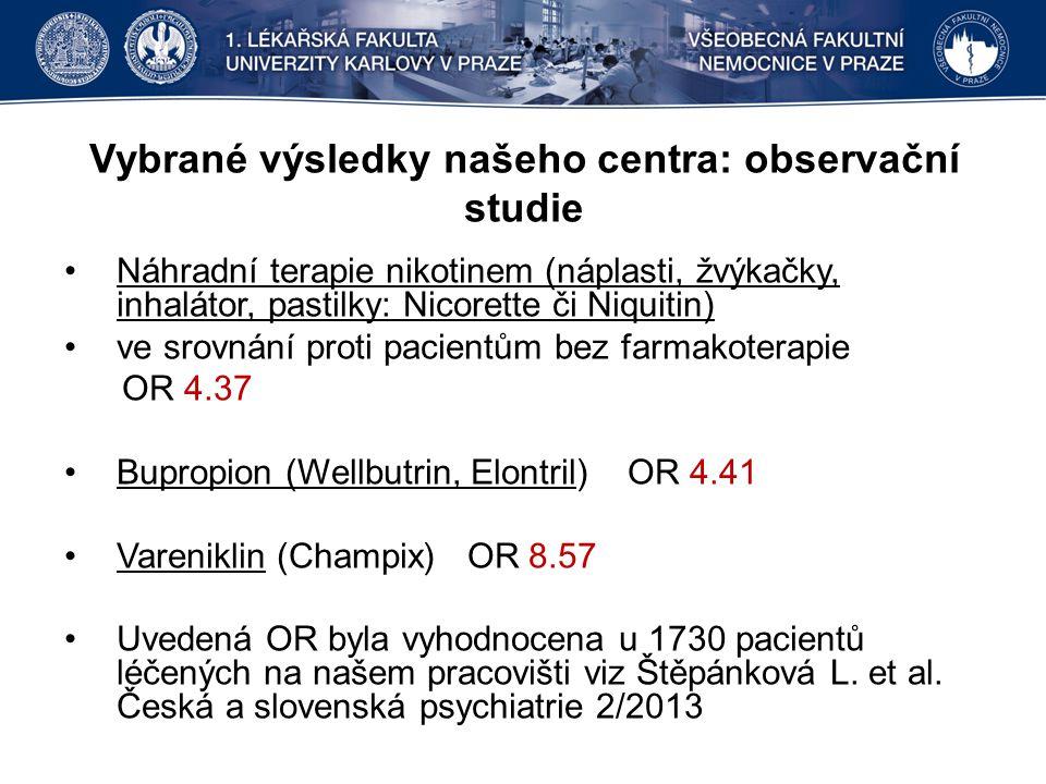 Vybrané výsledky našeho centra: observační studie Náhradní terapie nikotinem (náplasti, žvýkačky, inhalátor, pastilky: Nicorette či Niquitin) ve srovnání proti pacientům bez farmakoterapie OR 4.37 Bupropion (Wellbutrin, Elontril) OR 4.41 Vareniklin (Champix) OR 8.57 Uvedená OR byla vyhodnocena u 1730 pacientů léčených na našem pracovišti viz Štěpánková L.