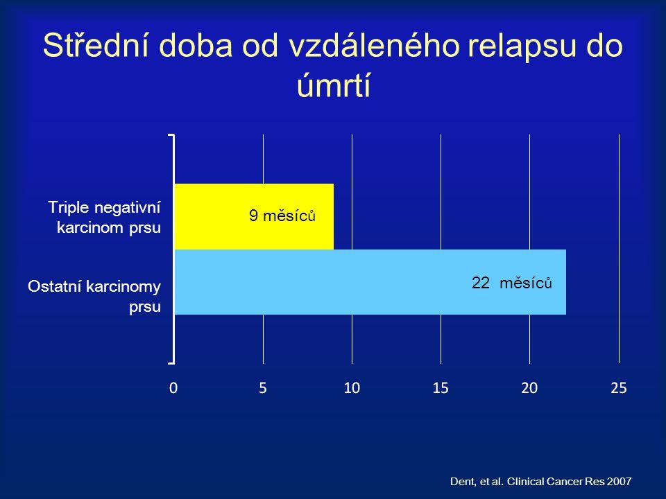 Střední doba od vzdáleného relapsu do úmrtí 22 měsíc ů 9 měsíc ů Dent, et al. Clinical Cancer Res 2007 Triple negativní karcinom prsu Ostatní karcinom
