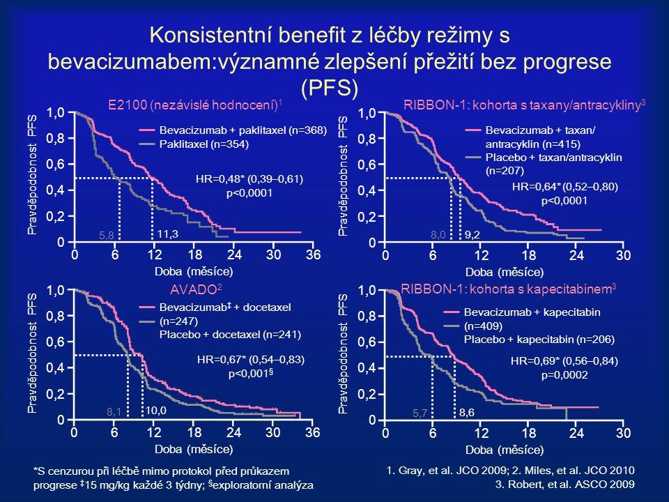 Konsistentní benefit z léčby režimy s bevacizumabem:významné zlepšení přežití bez progrese (PFS) Doba (měsíce) 1,0 0,8 0,6 0,4 0,2 0 Pravděpodobnost P