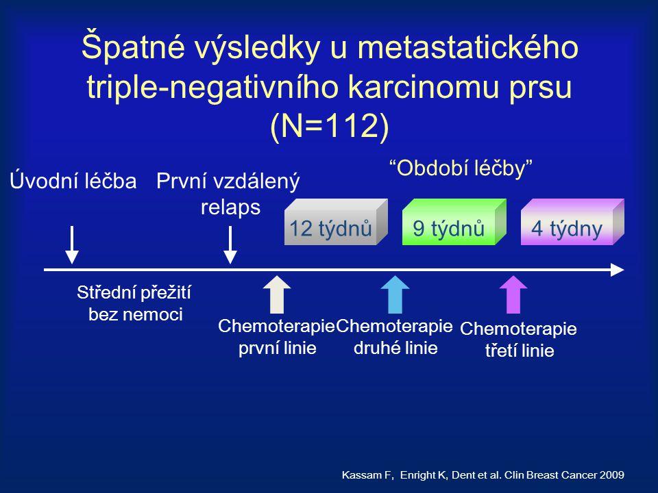 Špatné výsledky u metastatického triple-negativního karcinomu prsu (N=112) Kassam F, Enright K, Dent et al. Clin Breast Cancer 2009 Úvodní léčbaPrvní