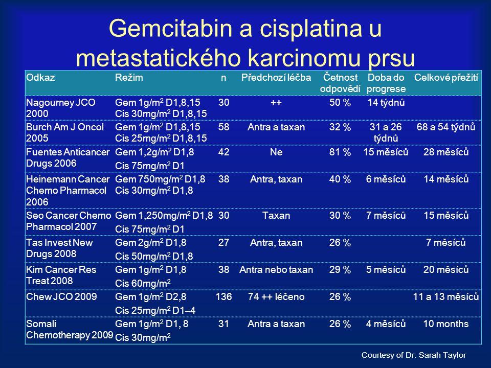 OdkazRežimnPředchozí léčbaČetnost odpovědí Doba do progrese Celkové přežití Nagourney JCO 2000 Gem 1g/m 2 D1,8,15 Cis 30mg/m 2 D1,8,15 30++50 %14 týdn