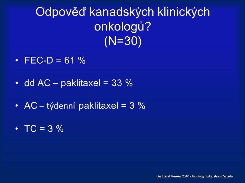 Odpověď kanadských klinických onkologů? (N=30) FEC-D = 61 % dd AC – paklitaxel = 33 % AC – týdenní paklitaxel = 3 % TC = 3 % Dent and Verma 2010 Oncol