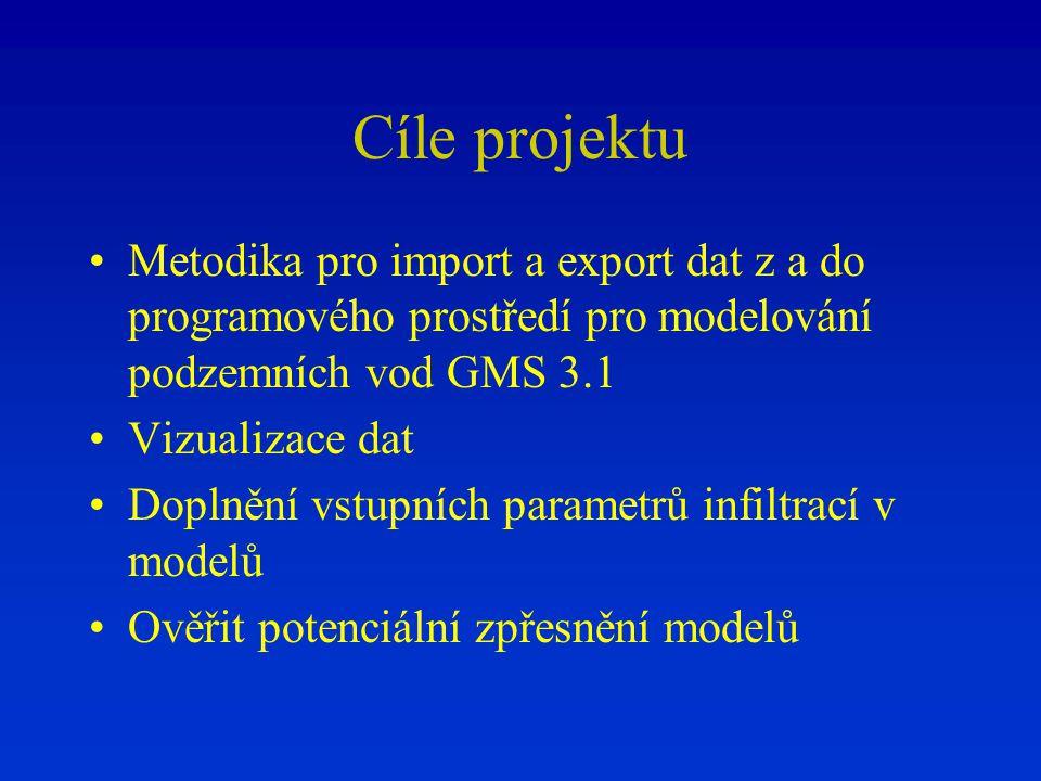 Cíle projektu Metodika pro import a export dat z a do programového prostředí pro modelování podzemních vod GMS 3.1 Vizualizace dat Doplnění vstupních