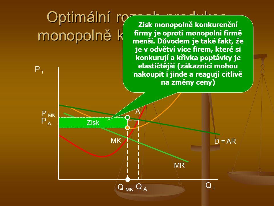 Optimální rozsah produkce monopolně konkurenční firmy Q MK MC = S AC MR D = AR A P MK P A Q A P i Q i MK Zisk Zisk monopolně konkurenční firmy je opro