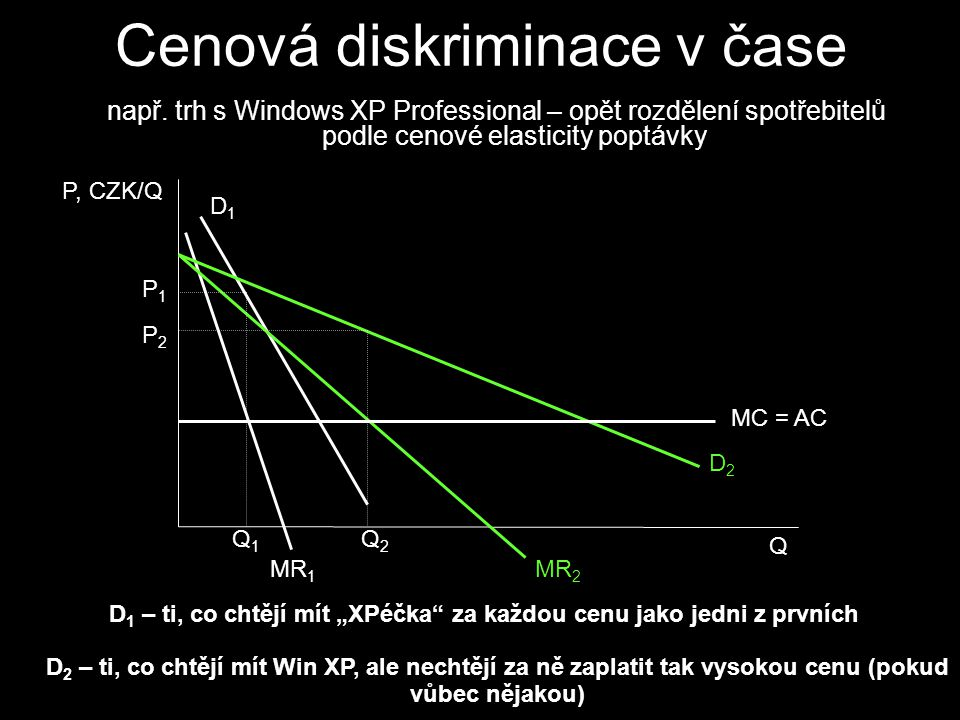 rozdělení spotřebitelů na skupiny, z nichž každá má vlastní poptávkovou křivku Cenová diskriminace třetího stupně D1D1 MR 1 D2D2 MR 2 MR T MC Q1Q1 Q2Q