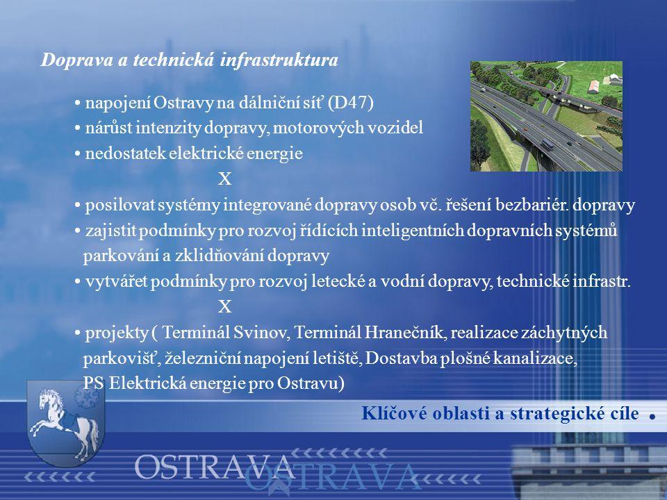 Doprava a technická infrastruktura napojení Ostravy na dálniční síť (D47) nárůst intenzity dopravy, motorových vozidel nedostatek elektrické energie X posilovat systémy integrované dopravy osob vč.