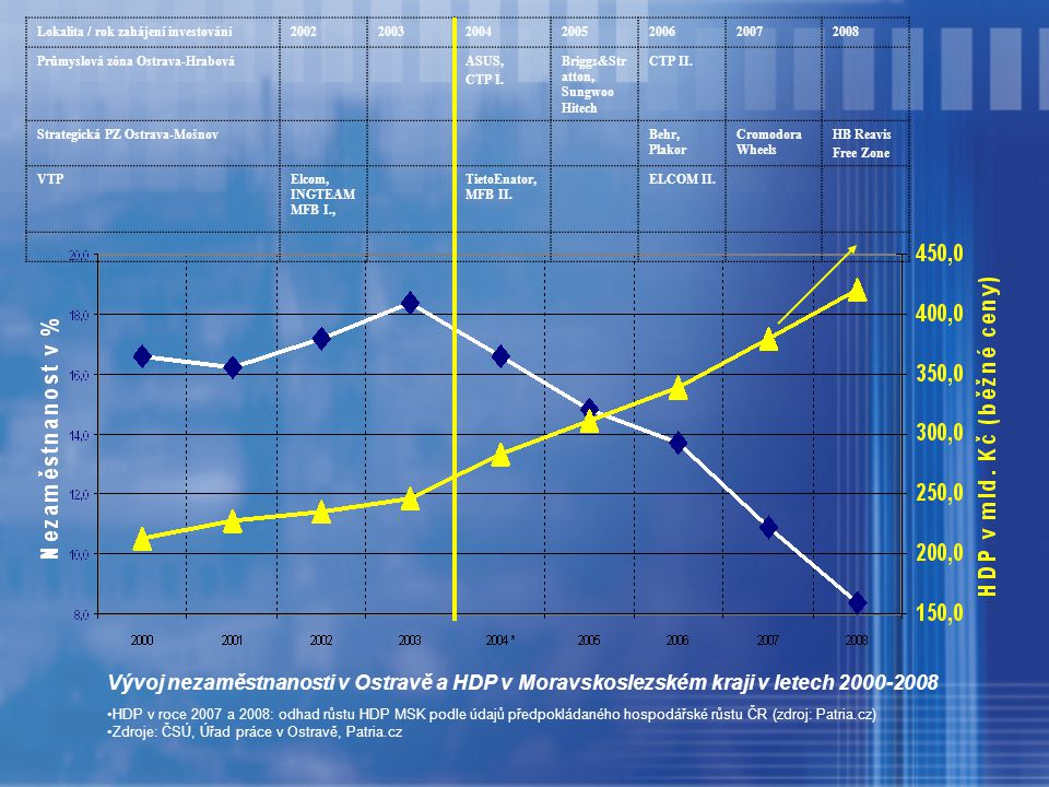 HDP v roce 2007 a 2008: odhad růstu HDP MSK podle údajů předpokládaného hospodářské růstu ČR (zdroj: Patria.cz) Zdroje: ČSÚ, Úřad práce v Ostravě, Patria.cz Lokalita / rok zahájení investování2002200320042005200620072008 Průmyslová zóna Ostrava-HrabováASUS, CTP I.