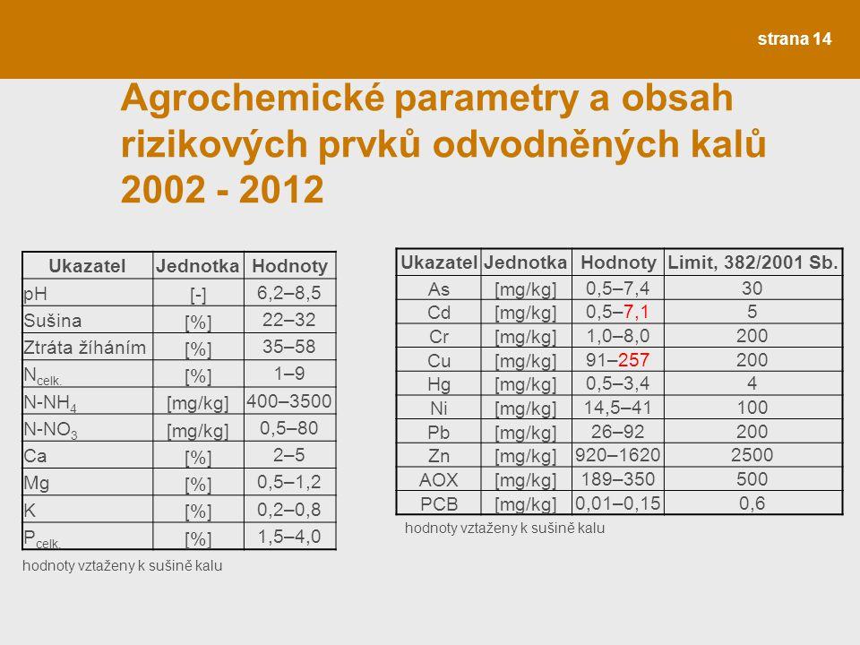 strana 14 Agrochemické parametry a obsah rizikových prvků odvodněných kalů 2002 - 2012 UkazatelJednotkaHodnoty pH [-][-] 6,2–8,5 Sušina [%][%] 22–32 Z