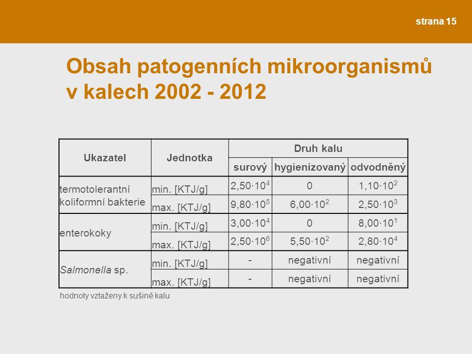 strana 15 Obsah patogenních mikroorganismů v kalech 2002 - 2012 UkazatelJednotka Druh kalu surovýhygienizovanýodvodněný termotolerantní koliformní bak