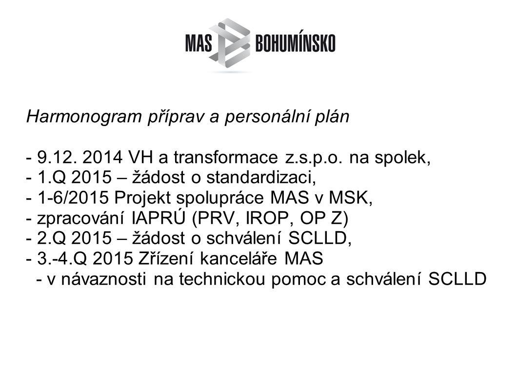 Harmonogram příprav a personální plán - 9.12. 2014 VH a transformace z.s.p.o.