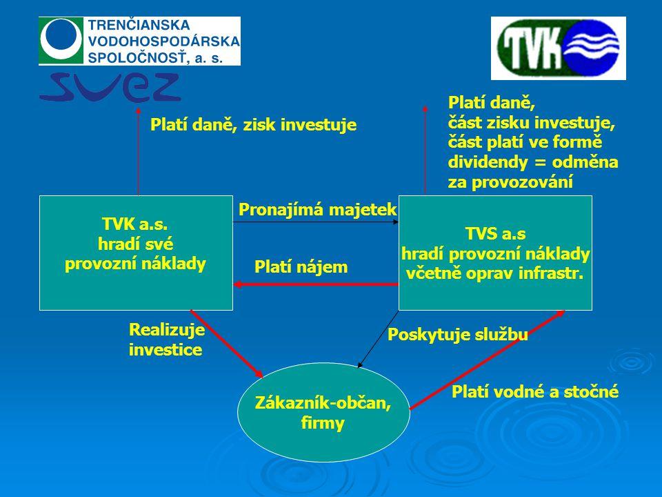 TVK a.s. hradí své provozní náklady TVS a.s hradí provozní náklady včetně oprav infrastr.