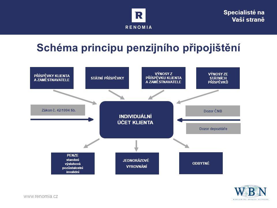 Specialisté na Vaší straně www.renomia.cz Schéma principu penzijního připojištění JEDNORÁZOVÉ VYROVNÁNÍ ODBYTNÉ PENZE starobní výsluhová pozůstalostní