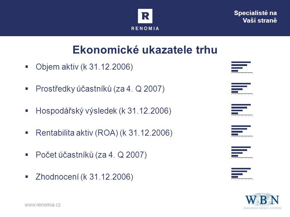 Specialisté na Vaší straně www.renomia.cz Ekonomické ukazatele trhu  Objem aktiv (k 31.12.2006)  Prostředky účastníků (za 4. Q 2007)  Hospodářský v