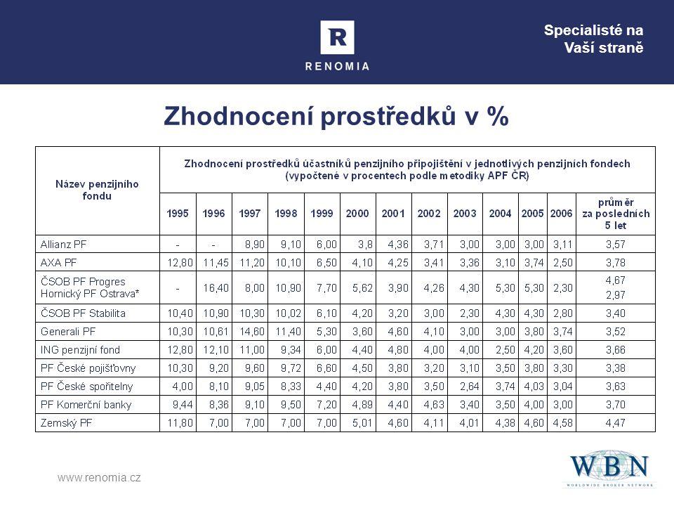 Specialisté na Vaší straně www.renomia.cz Zhodnocení prostředků v %